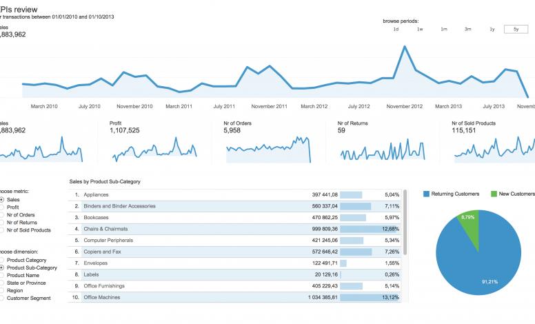 Przegląd Wskaźników KPI