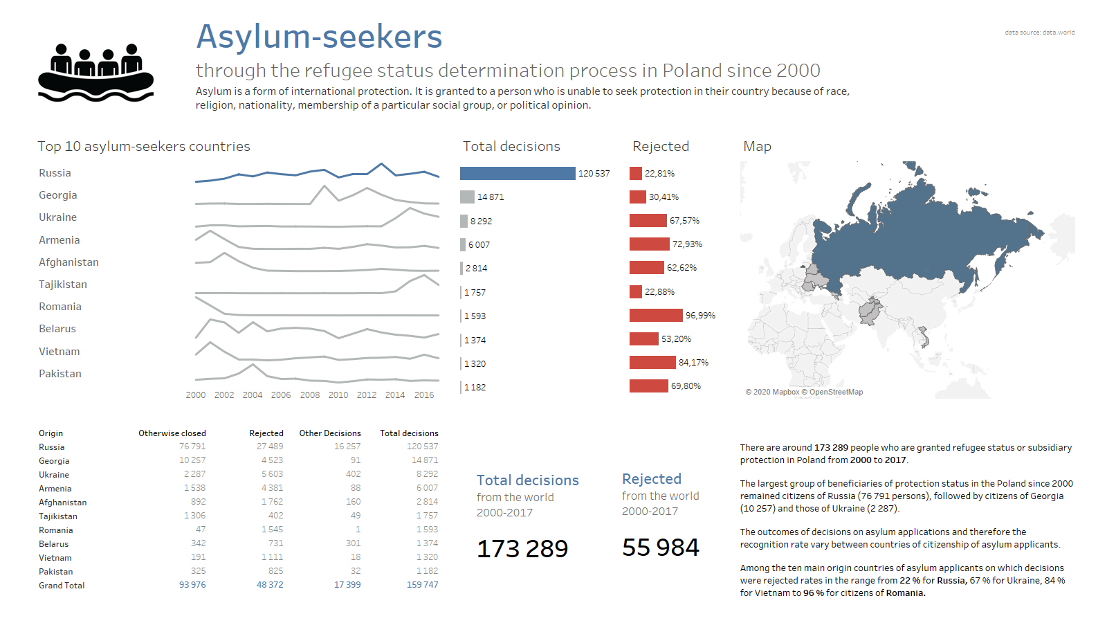 Asylum Seekers Dashboard